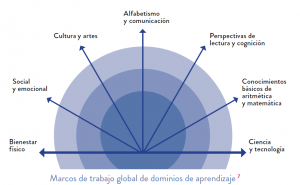 Currículo 2016 - Base UNESCO