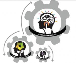Currículo 2016 - Tres componentes
