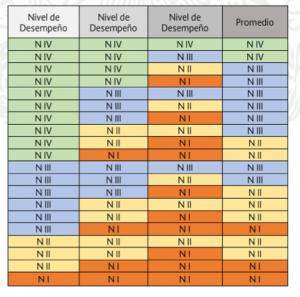 tabla 2. Tres niveles desempeño