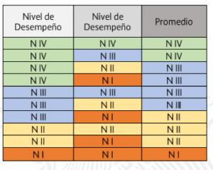 tabla1. Dos niveles desempeño