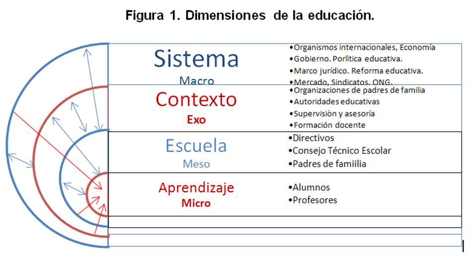 Dimensiones educación