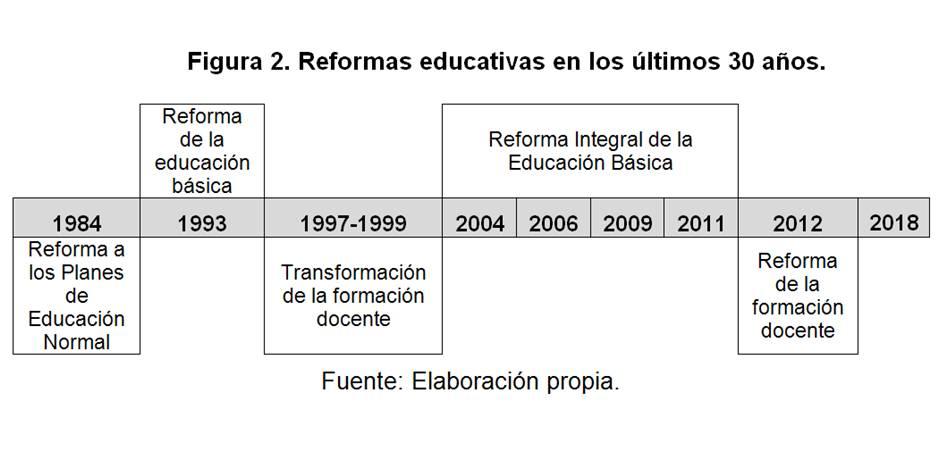 Reformas ultimos 30 años