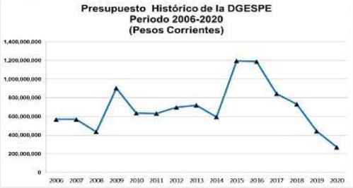 Presupuesto DGESPE