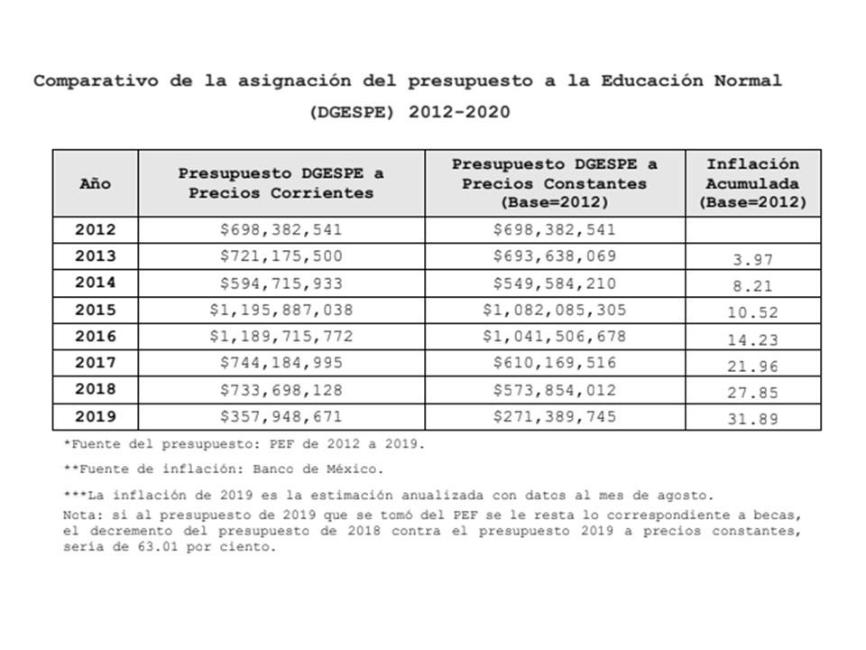 Presupuesto DGESPE 2012-2020