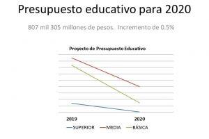 Presupuesto educativo para 2020